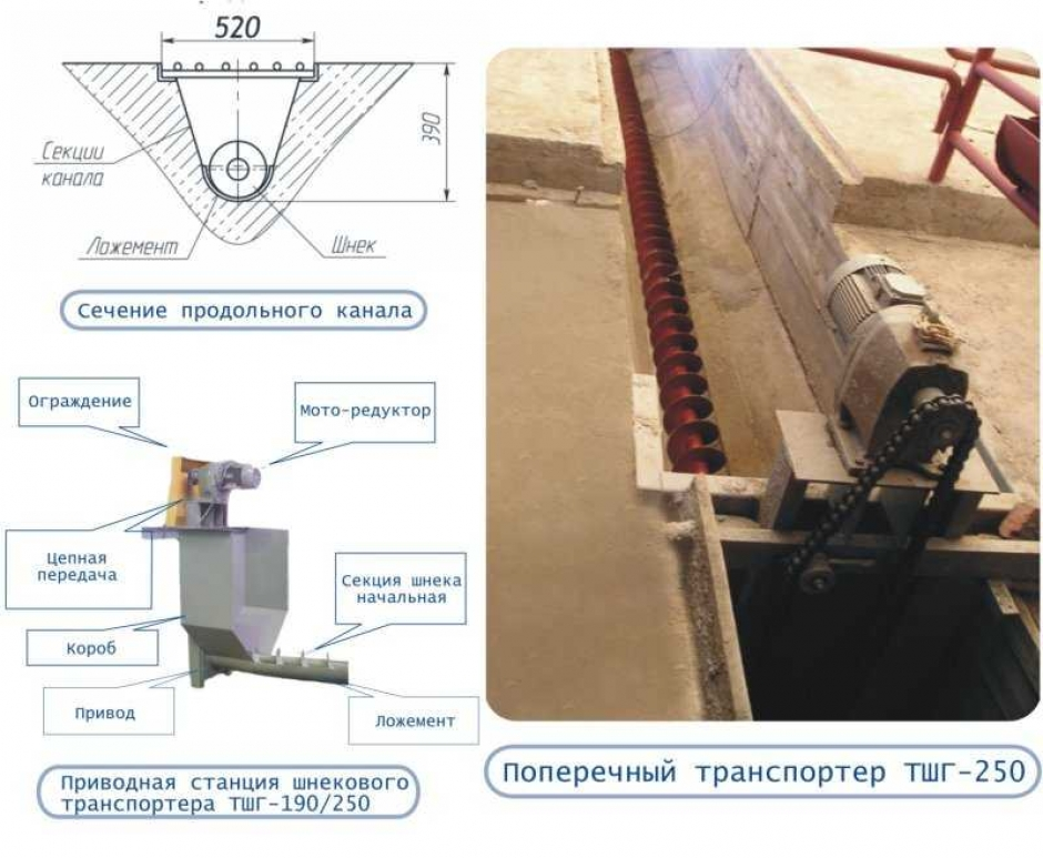 транспортеры шнековые тшн 250